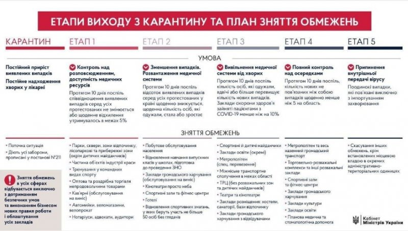 Як Україна буде виходити з карантину?