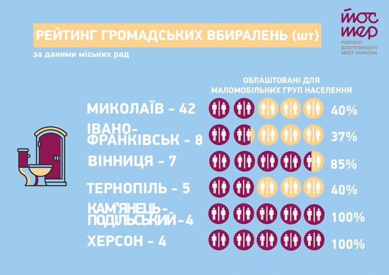 Кам янецькі вбиральні увійшли у рейтинг доступності міст України «Тостер»