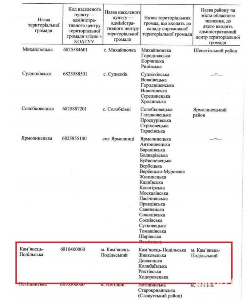 Уряд затвердив перспективний план Хмельниччини